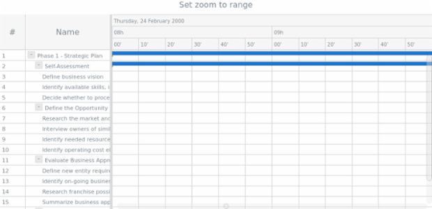 anychart.charts.Gantt.zoomTo set asInterval created by anonymous