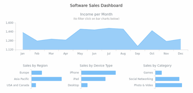 Software Sales Dashboard created by anonymous, Dashboard with 4 charts: area chart and bar charts. Area chart displays the sales and bar graphs give information about software distribution according to type, region or device type. All bar charts are interactive and used as filtering UI elements.