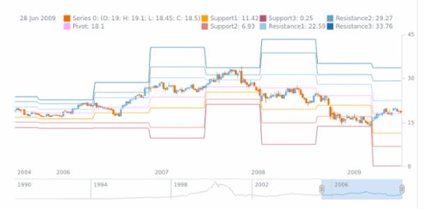 STOCK Technical Indicators Custom Indicator created by anonymous