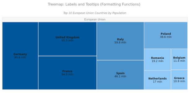 BCT Treemap Chart 10 created by anonymous, check if its' a header