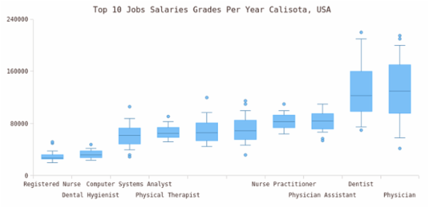 Box and Whisker Chart created by anonymous, This box chart with whiskeys displays the yearly statistics for the top 10 job salaries in Calisota state. This single series chart requires no legend, series labels are hidden. Series tooltip contains full information for each point.