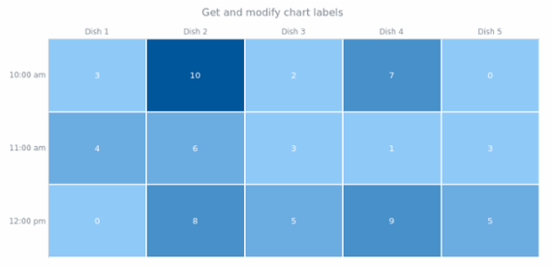 anychart.charts.HeatMap.labels get created by anonymous