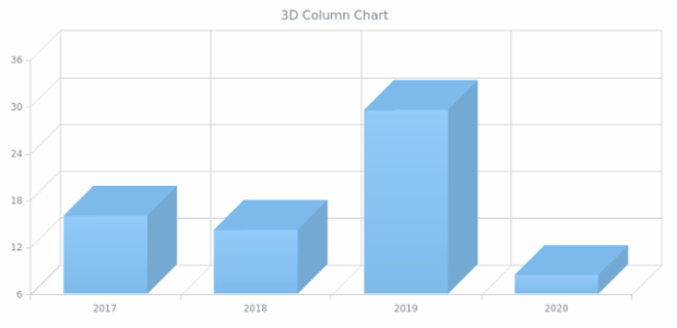 BCT 3D Column Chart created by anonymous