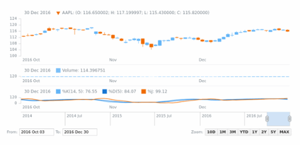 Chart tooltips with HTML layout created by anonymous