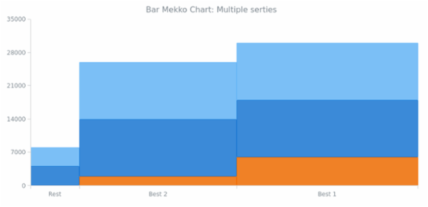 BCT Bar Mekko Chart 02 created by anonymous