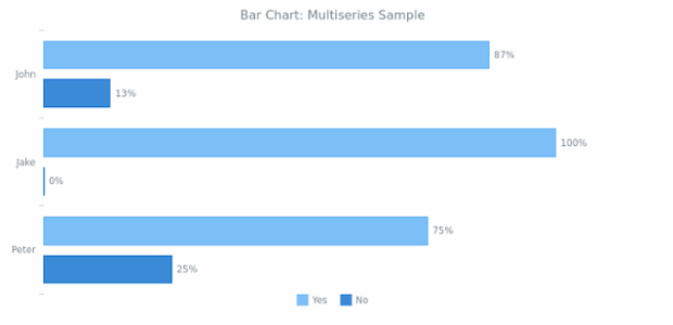 BCT Bar Chart 01 created by anonymous