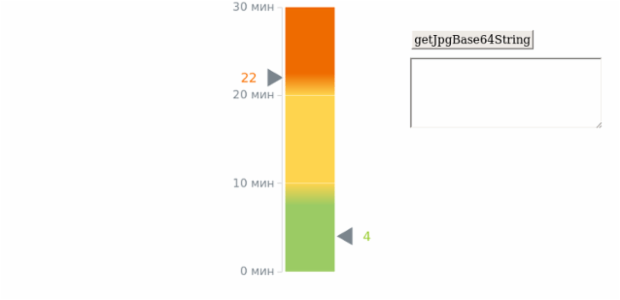 Blood Sugar Test created by anonymous, Two linear gauges, divided into three ranges that represent the glucose tolerance levels, standing for the patient's blood data before glucose injection and two hours after it.