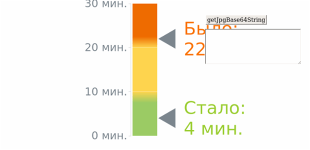 Gauge with 2 markers created by anonymous, Two linear gauges, divided into three ranges that represent the glucose tolerance levels, standing for the patient's blood data before glucose injection and two hours after it.