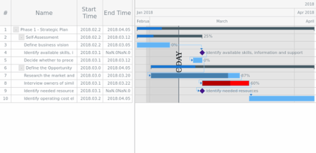 GANTT Timeline 05 created by anonymous