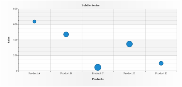 BCT Bubble Chart 03 created by AnyChart Team