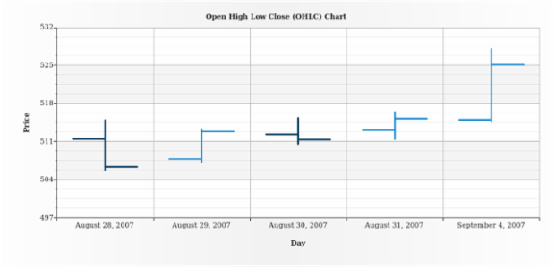 BCT OHLC Chart 01 created by AnyChart Team