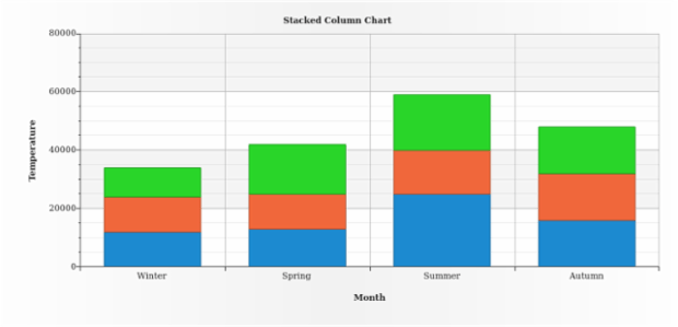 BCT Stacked Bar-Column Charts 02 created by AnyChart Team
