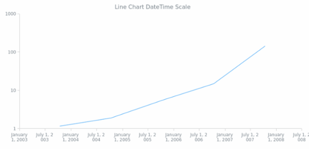 AGST DateTime Axes 02 created by AnyChart Team