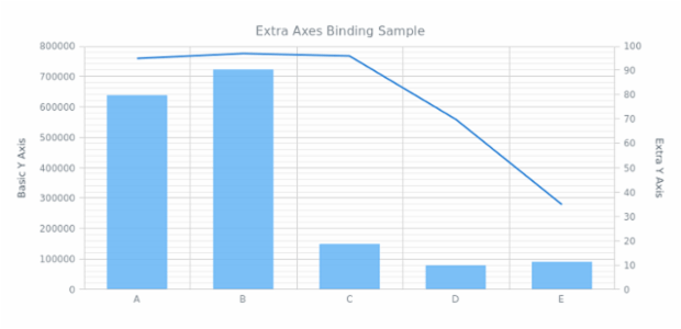 AGST Additional Axes 04 created by AnyChart Team