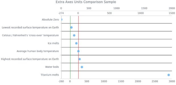 AGST Additional Axes 05 created by AnyChart Team