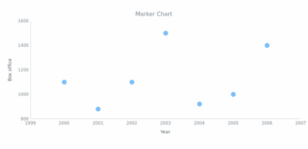 BCT Marker Chart 01 created by AnyChart Team