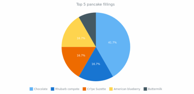 quick start pie created by AnyChart Team