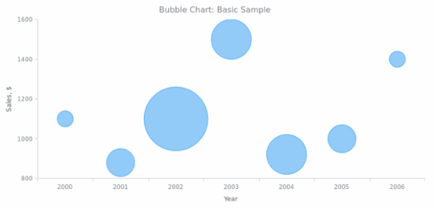 BCT Bubble Chart 01 created by AnyChart Team