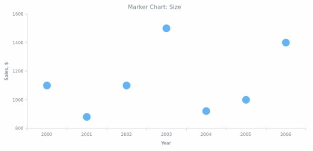BCT Marker Chart 02 created by AnyChart Team