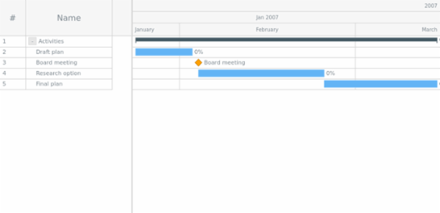 GANTT Basic Sample created by AnyChart Team
