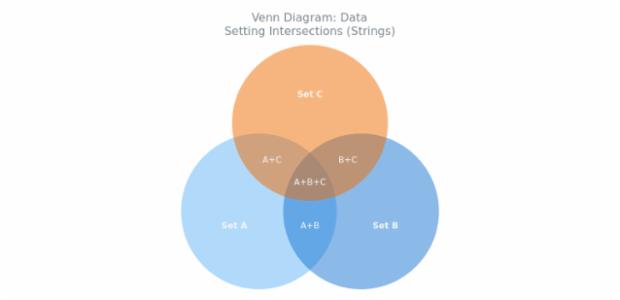 Venn Diagram Chart Types Anychart Playground