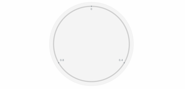 GAUGE Circular 01 created by AnyChart Team