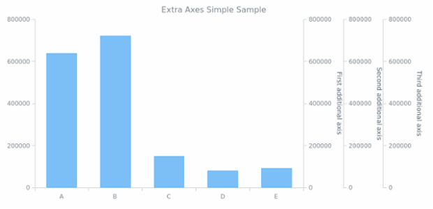 AGST Additional Axes 01 created by AnyChart Team