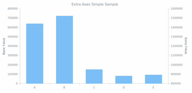 AGST Additional Axes 03 created by AnyChart Team