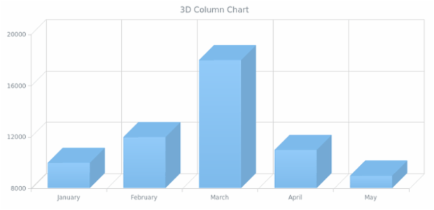 BCT 3D Column Chart created by AnyChart Team
