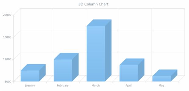 BCT 3D Column Chart created by AnyChart Team