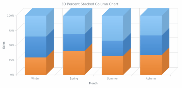 BCT 3D Percent Stacked Column Chart created by AnyChart Team
