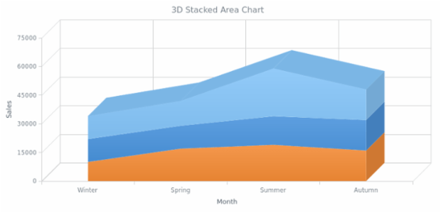 BCT 3D Stacked Area Chart created by AnyChart Team