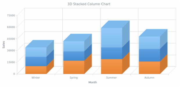 BCT 3D Stacked Column Chart created by AnyChart Team