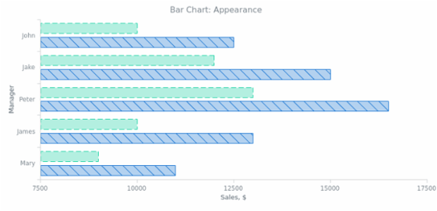 BCT Bar Chart 02 created by AnyChart Team