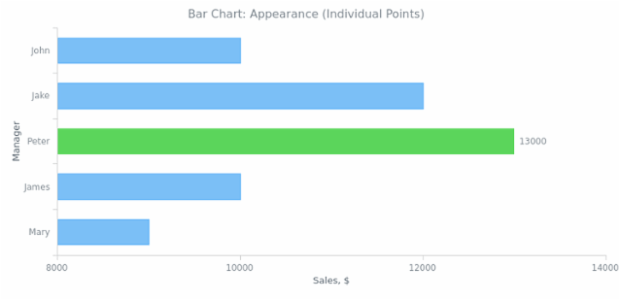 BCT Bar Chart 03 created by AnyChart Team