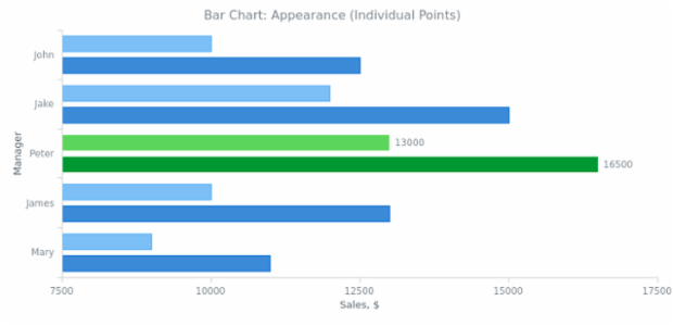 BCT Bar Chart 04 created by AnyChart Team