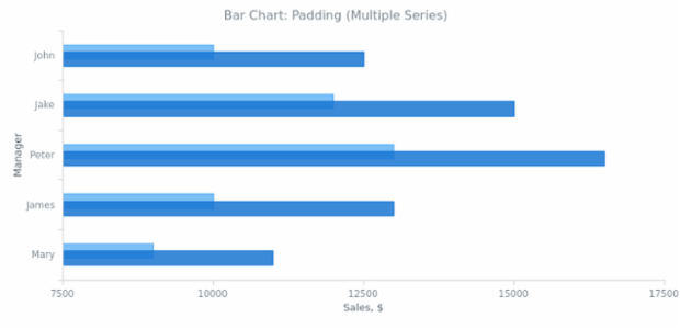 BCT Bar Chart 06 created by AnyChart Team