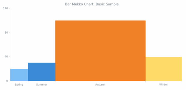 BCT Bar Mekko Chart 01 created by AnyChart Team