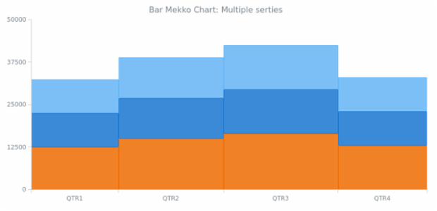 BCT Bar Mekko Chart 02 created by AnyChart Team