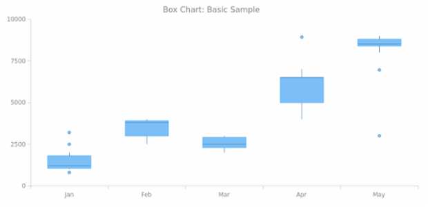 BCT Box Chart 01 created by AnyChart Team