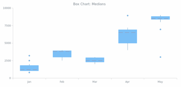 BCT Box Chart 03 created by AnyChart Team