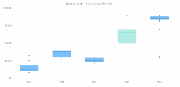 BCT Box Chart 07 created by AnyChart Team