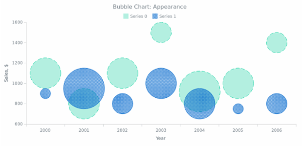 BCT Bubble Chart 02 created by AnyChart Team