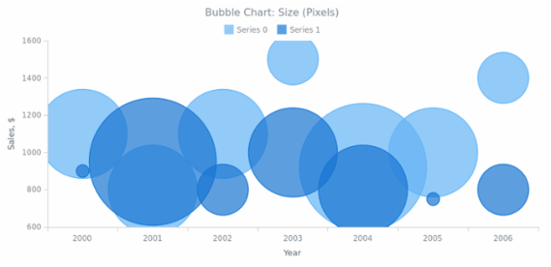 BCT Bubble Chart 05 created by AnyChart Team