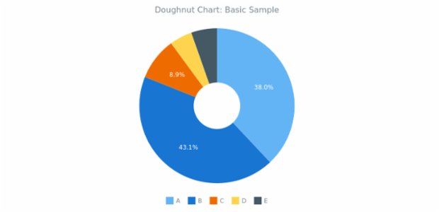BCT Doughnut Chart 01 created by AnyChart Team