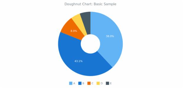 BCT Doughnut Chart 01 created by AnyChart Team