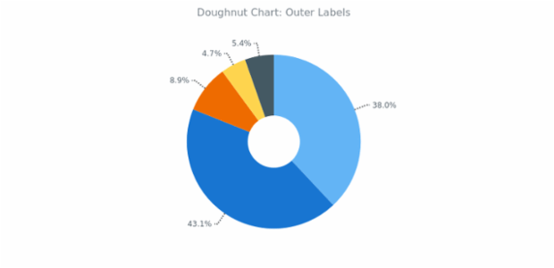 BCT Doughnut Chart 02 created by AnyChart Team