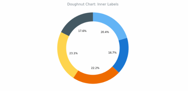 BCT Doughnut Chart 03 created by AnyChart Team