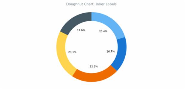 BCT Doughnut Chart 03 created by AnyChart Team