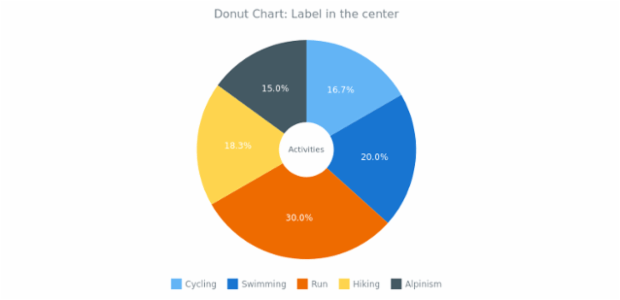 BCT Doughnut Chart 04 created by AnyChart Team